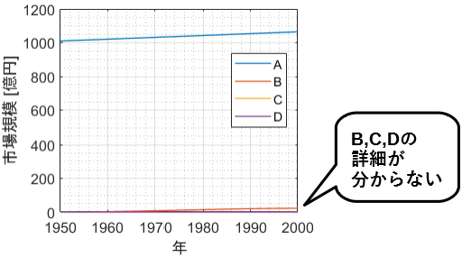 y軸片対数グラフを説明するための例題