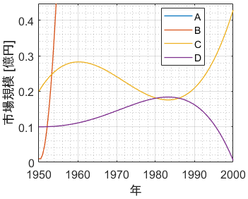 y軸片対数グラフを説明するための例題をさらにズームしたもの
