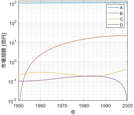 y軸片対数グラフで様々なオーダーのデータを比較できる例