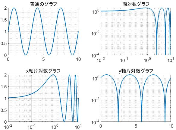sin関数の各種対数グラフ一覧