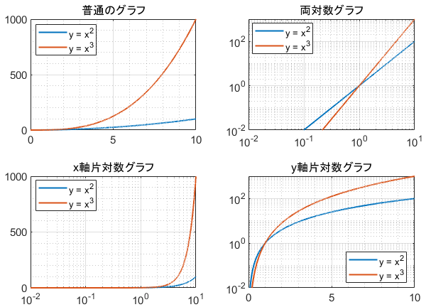 2次関数・3次関数の各種対数グラフ一覧