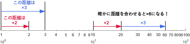 対数目盛において様々な倍率の距離がきちんと整合することの検証