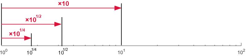 対数目盛における目盛りの中間の値の読み取り方