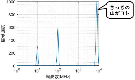 x軸片対数グラフで様々なオーダーのデータを比較できる例