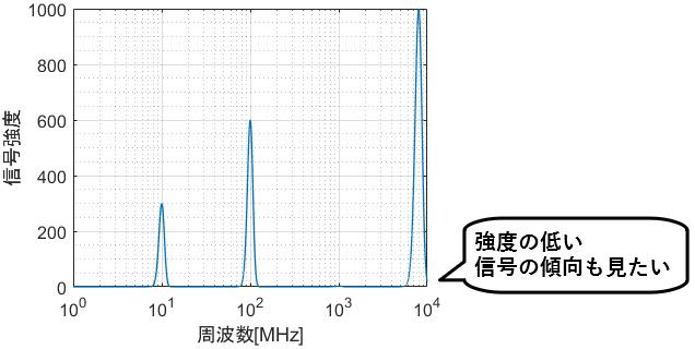 x軸片対数グラフで、様々なオーダーのy軸データも比較したい