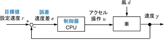 制御器ブロックの詳細