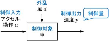 制御対象ブロックの詳細