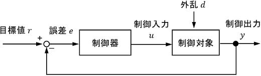 外乱のあるフィードバック制御システムのブロック線図