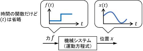 ブロック線図における信号の例