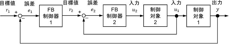 カスケード制御システムのブロック線図