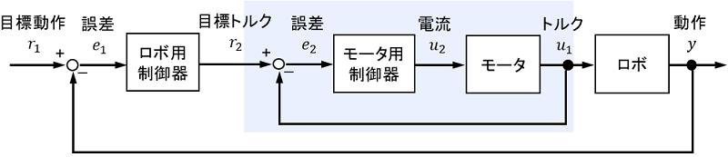 カスケード制御システムの例としてのロボットのブロック線図詳細