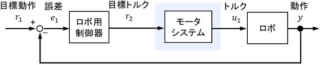 カスケード制御システムの例としてのロボットのブロック線図概要