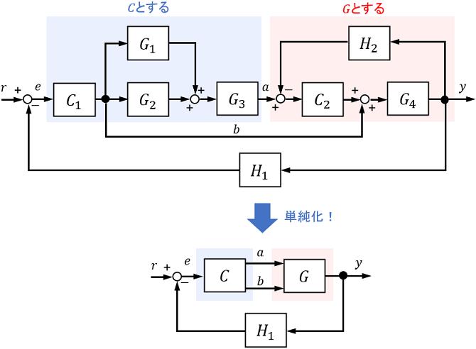 ブロック線図を単純化する例