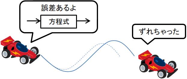方程式の誤差により、制御がうまくいかない例