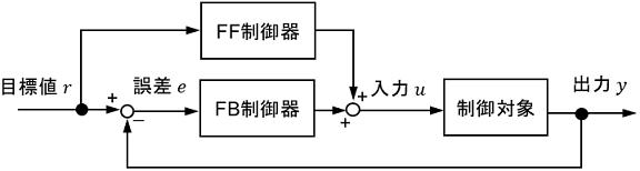 フィードバック制御とフィードフォワード制御を組み合わせたブロック線図