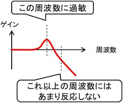 周波数解析のイメージ