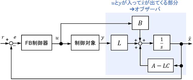 オブザーバのブロック線図