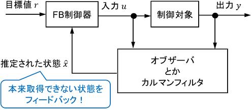 オブザーバを含むシステムのブロック線図