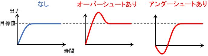 オーバーシュート・アンダーシュートの例