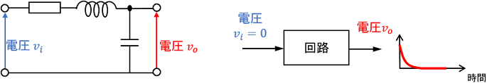 安定なシステムの例としてのRLC回路