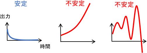 システムの安定・不安定のイメージ
