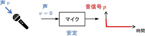安定なシステムの例としてのマイク