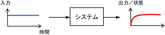 ステップ応答に対する安定性のイメージ