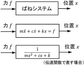 ブロック線図におけるシステムの表記例