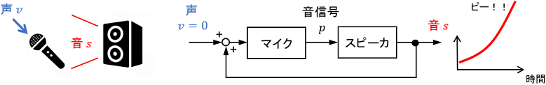 不安定なシステムの例としてのマイクのハウリング