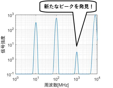 両対数グラフで様々なオーダーのデータを比較できる例
