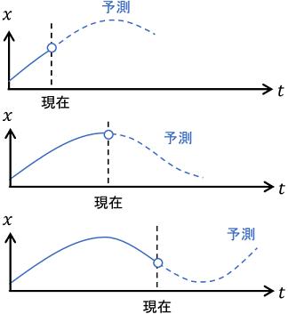 モデル予測制御のイメージ