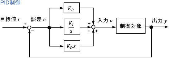 PID制御器のブロック線図