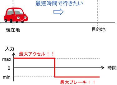 バンバン制御の例としての車の運転