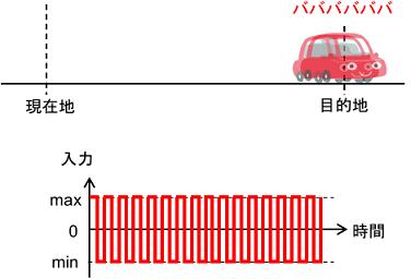 バンバン制御のチャタリングのイメージ