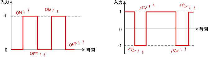 バンバン制御入力の例