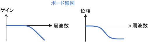 ボード線図の例