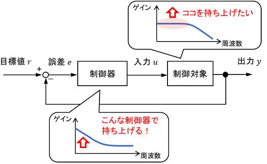周波数特性に基づいた制御のイメージ