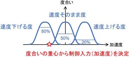 ファジィ制御にて制御入力を決定する例