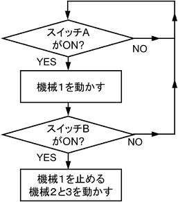 シーケンス制御のフローチャート例
