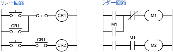 リレー回路とラダー回路の例