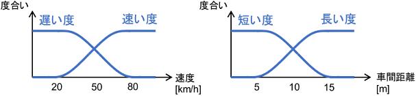 メンバーシップ関数の例