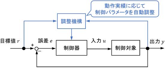 適応制御のブロック線図