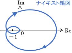 ナイキスト線図の例