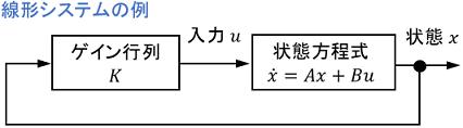 状態フィードバックのブロック線図