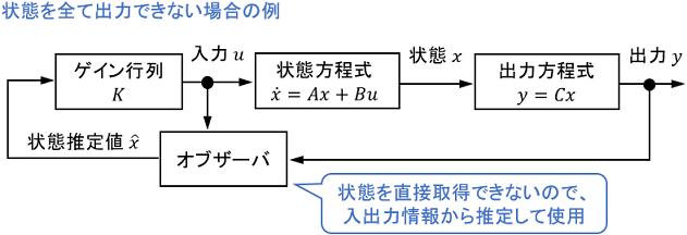 オブザーバを含んだ状態フィードバックのブロック線図