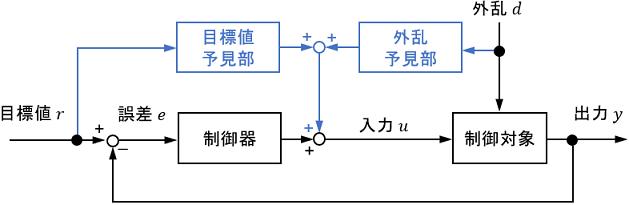 予見制御のブロック線図