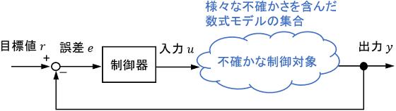 ロバスト制御のブロック線図
