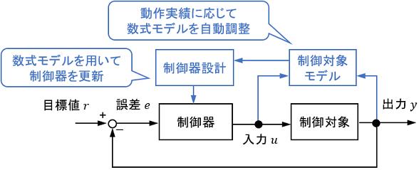 セルフチューニングレギュレータのブロック線図