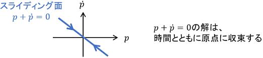 スライディングモード制御のスライディング面の具体例