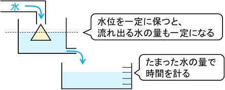 水時計の仕組み